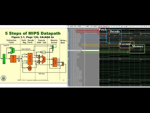 Verilog Implementation of Nios II Instruction Set Architecture Using MIPS