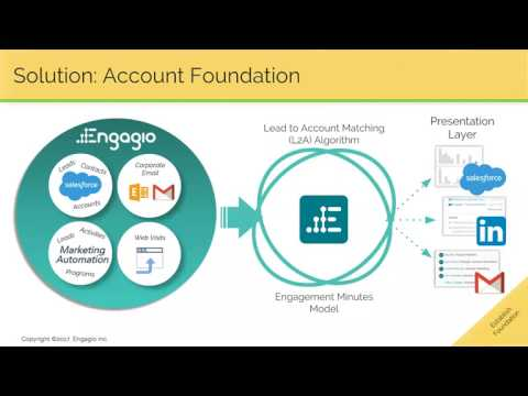 Engagio Deep Dive Webinar