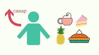 Что такое гликемический индекс? | Низкоуглеводная диета