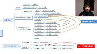 LINE@登録はこちらから⇒http://yousukekawana.com/btcon/cf/d 新企...