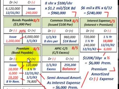 Convertible Bonds (Bond Premium Amortization Vs Write-Off, Affect On Interest Expense, I/S)