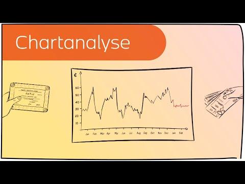 Chartanalyse Für Börsenkurse In 3 Minuten Erklärt