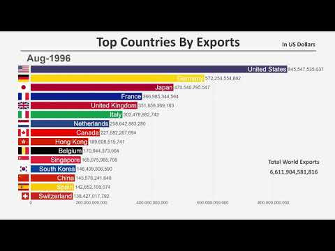 Top 15 Countries By Total Exports (1960-2018)