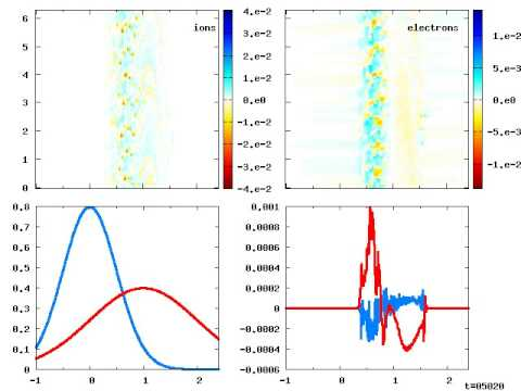 Subcritical ion-acoustic instability