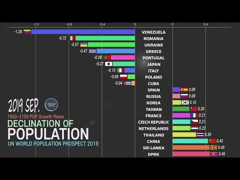 Population decline 1950~2100, The fastest shrinking countries; Population problem