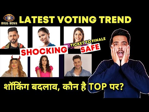 Bigg Boss 14 Latest Voting Trend | Shocking Badlav, Kaun Hoga Beghar? Nikki Safe Ticket To Finale