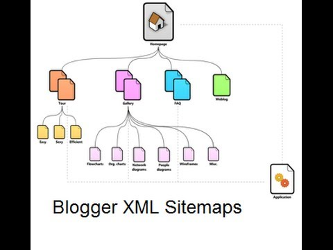 blogger xml sitemaps youtube