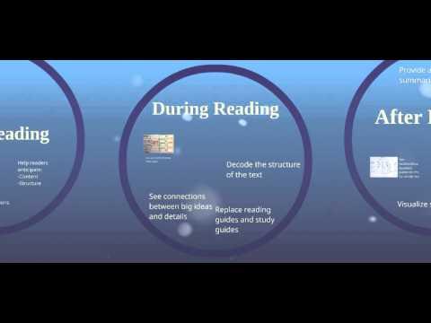 Teaching Reading using Graphic Organizers