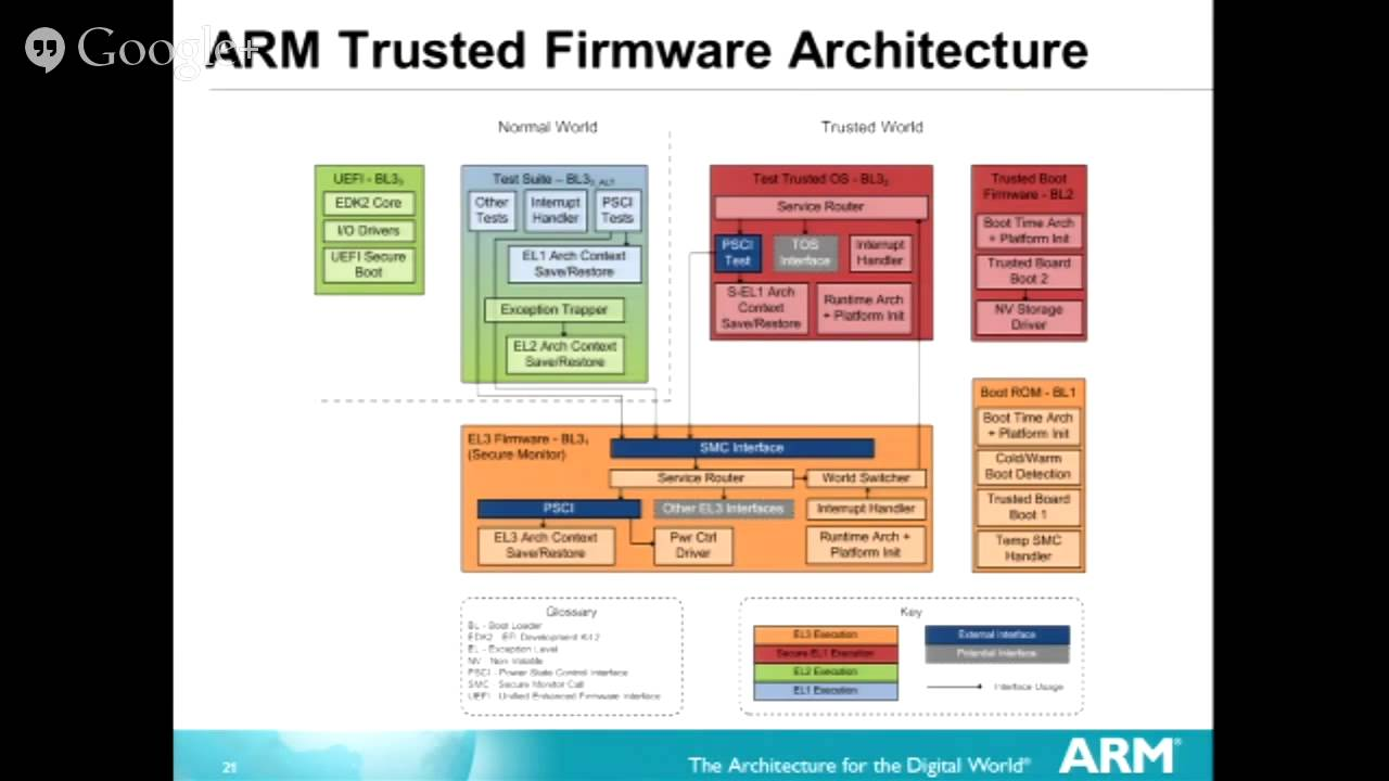 AArch20 – Firmware Security