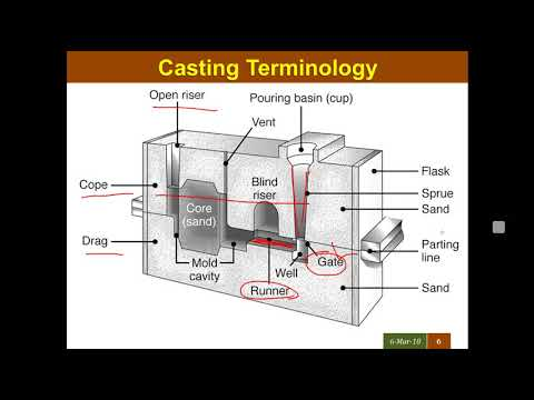 BME 3.1 MANUFACTURING PROCESSES SAND CASTING, METAL WORKING HOT COLD FORGING