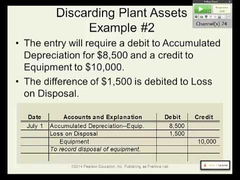 Intro to Financial Accounting: Plant Assets, Natural Resources, and Intangible Assets