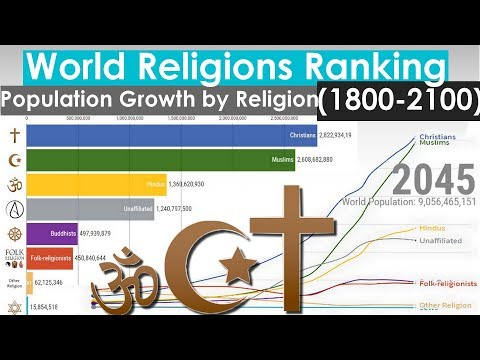 World Religions Ranking - Population Growth by Religion (1800-2100)