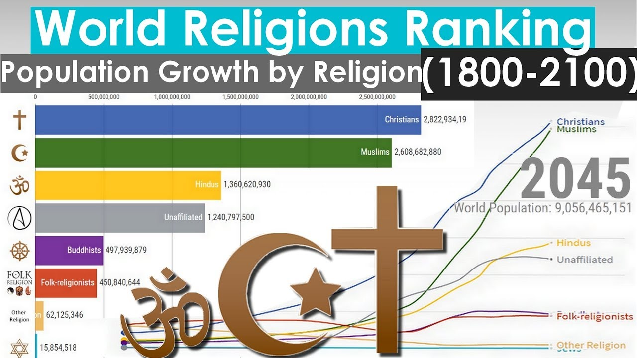 World Religions Ranking Population Growth By Religion 1800 2100 Youtube