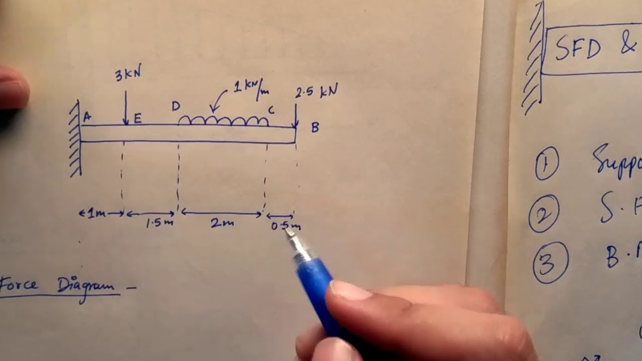 Cantilever Beam Carrying Udl And Point Load Lec 32 Youtube Shear Force Diagram
