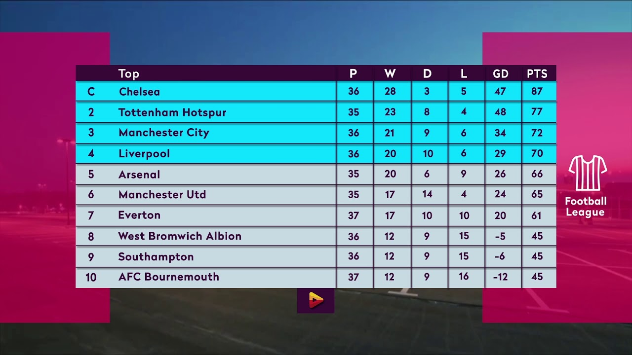 Premier League Table Motion Graphic Using After Effect Youtube