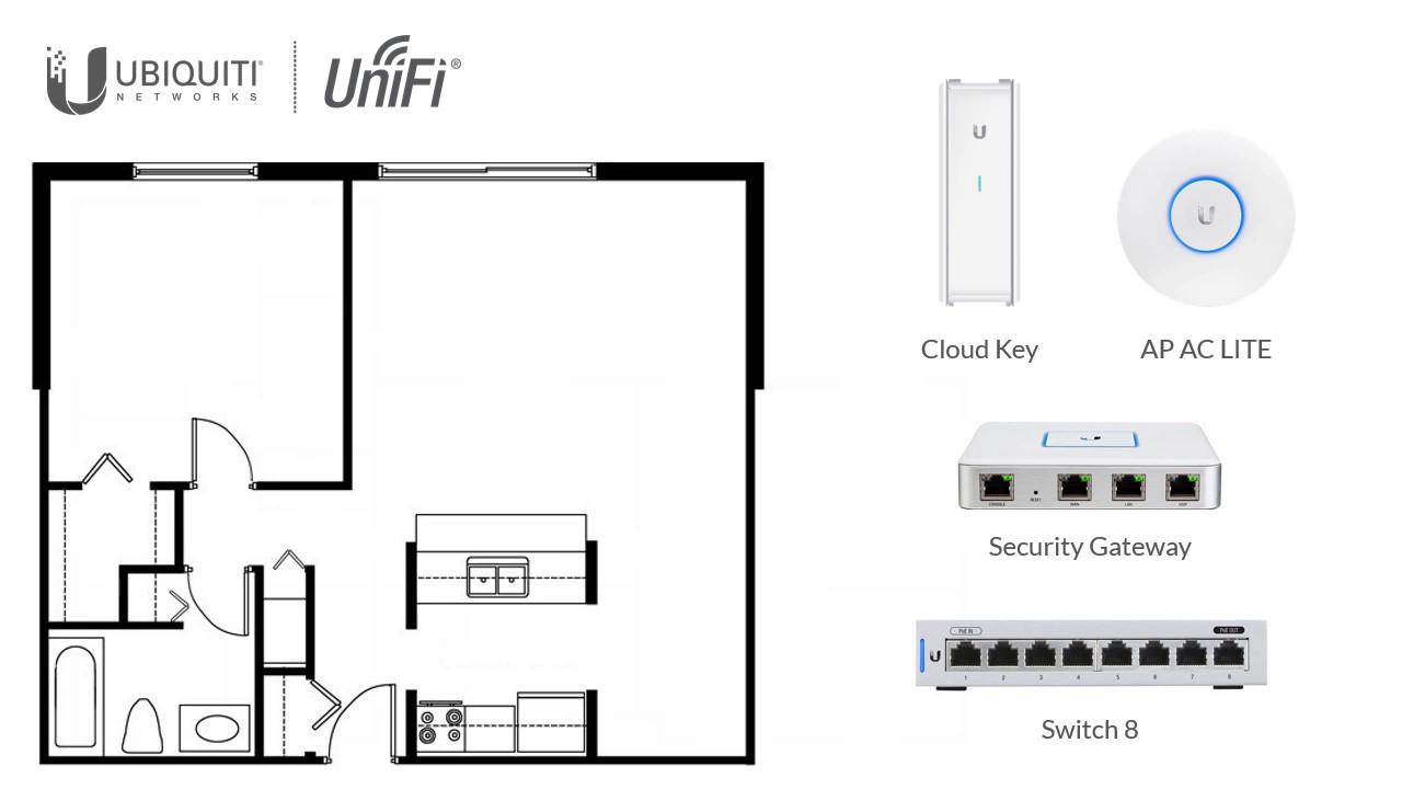 Introduction to UniFi (Part 3): Designing Your UniFi