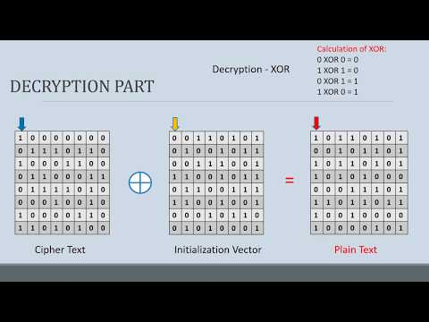Cipher Block Chaining Mode. Encryption And Decryption