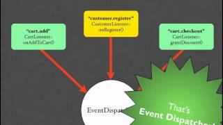 Writing Extensible Code Using Event Dispatcher