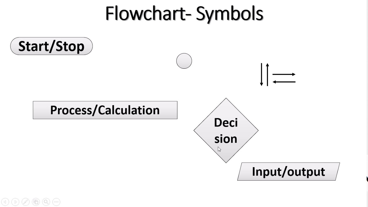 Algorithm In Tamil Flow Chart In Tamil Pseudo Code In Tamil