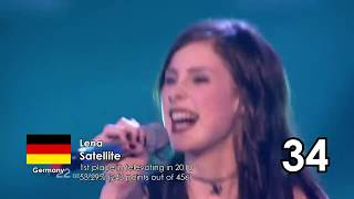 Top 50 Eurovision Songs Most Successful in Televoting (1998-2017)
