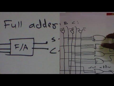 Full Adder (completely explained design truth table,logical