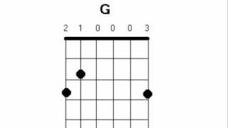 How to play Poison by All Time Low on Guitar