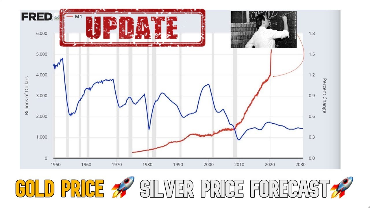 UPDATE: Gold Price Forecast, Silver Price Forecast, Long Term Calculations
