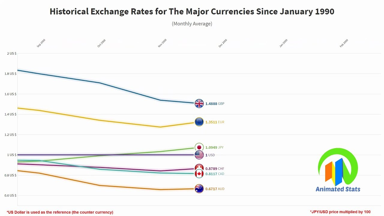Historical Exchange Rates For The Major
