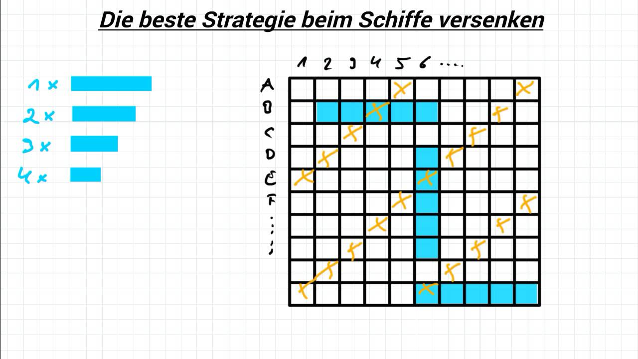 Gut gemocht Schiffe versenken - die beste Strategie - YouTube KE83