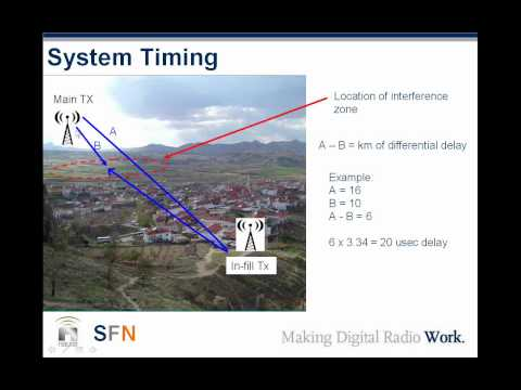 Single Frequency Networks