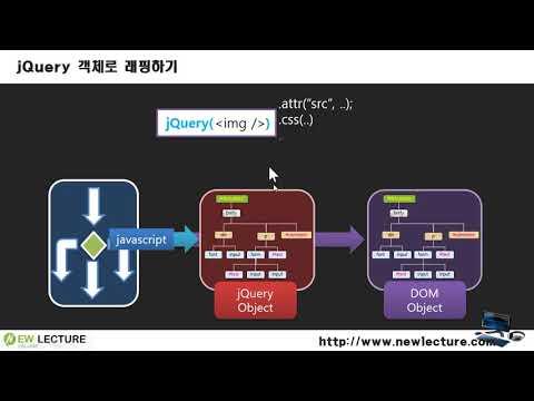 제이쿼리(jQuery) 프로그래밍 2강 - jQuery로 시작하기