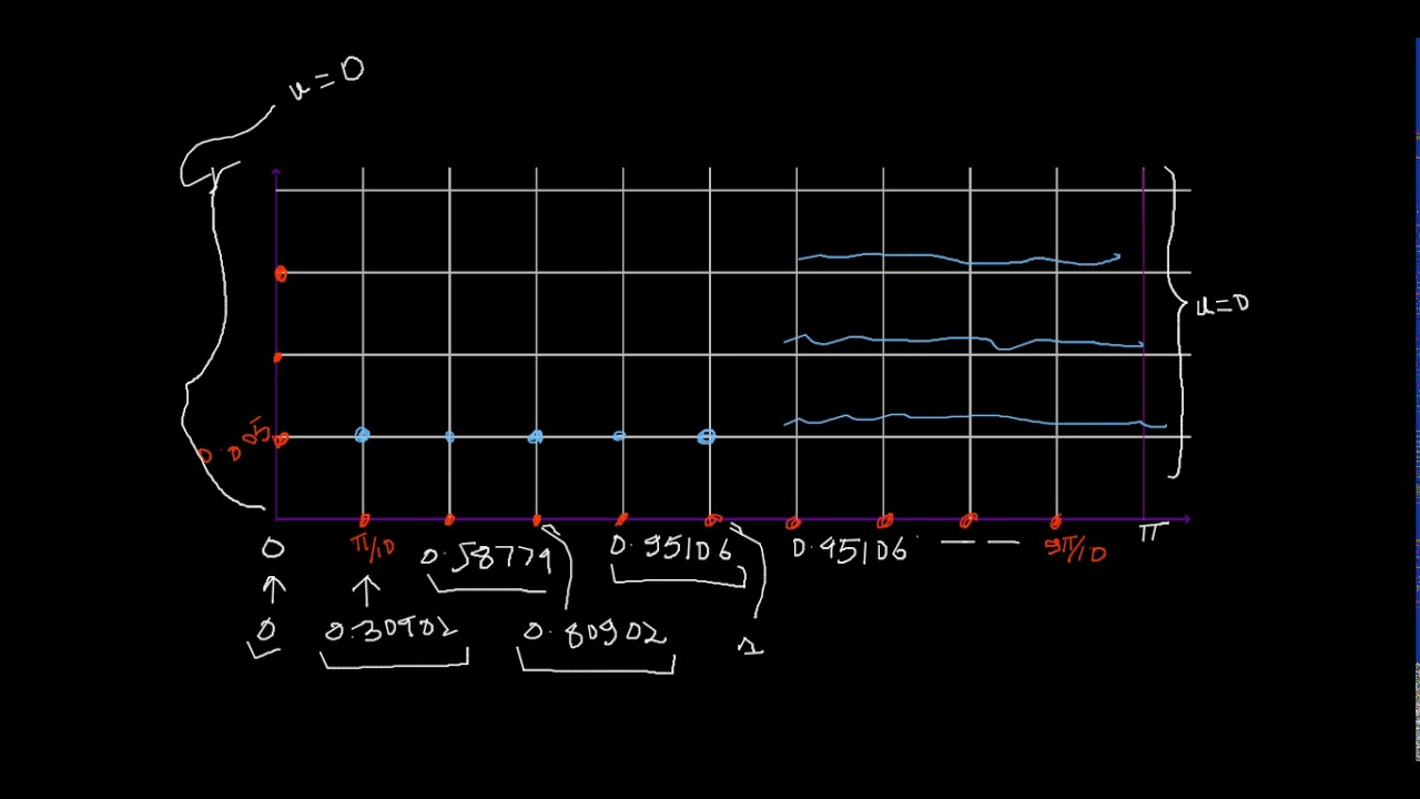 Crank Nicolson Method Example Pdf