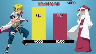 Naruto - The Hokage Ranking (WEAKEST TO STRONGEST)