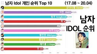 남자 아이돌 순위 변화 Top 10 (강다니엘, BTS 지민 1위 유지, 그래프로 보는 2017년 8월 ~ …