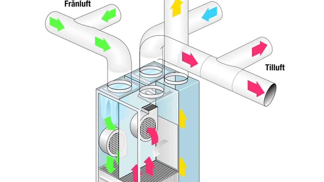 Presentation ventilation och värmesystem - YouTube