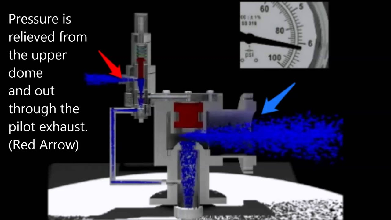 Pilot Operated Relief Valve Animation