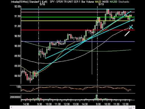 Market Technical Analysis - Markets Float As Dollar Continues To Dictate Terms 05/19/09