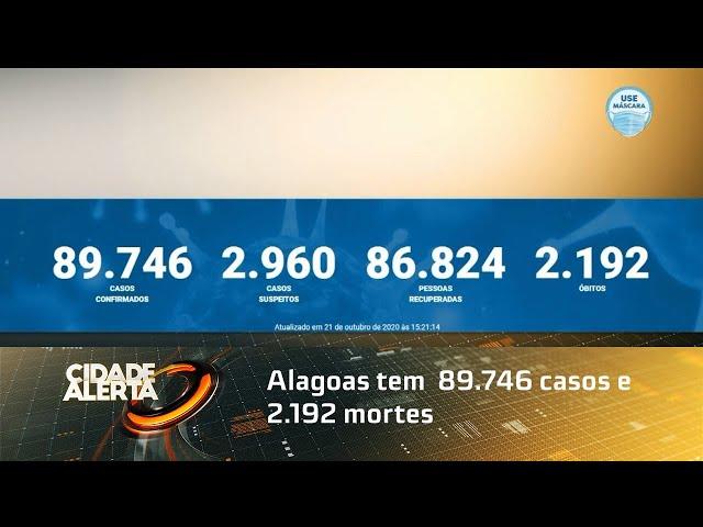Coronavírus: Alagoas tem  89.746 casos e 2.192 mortes
