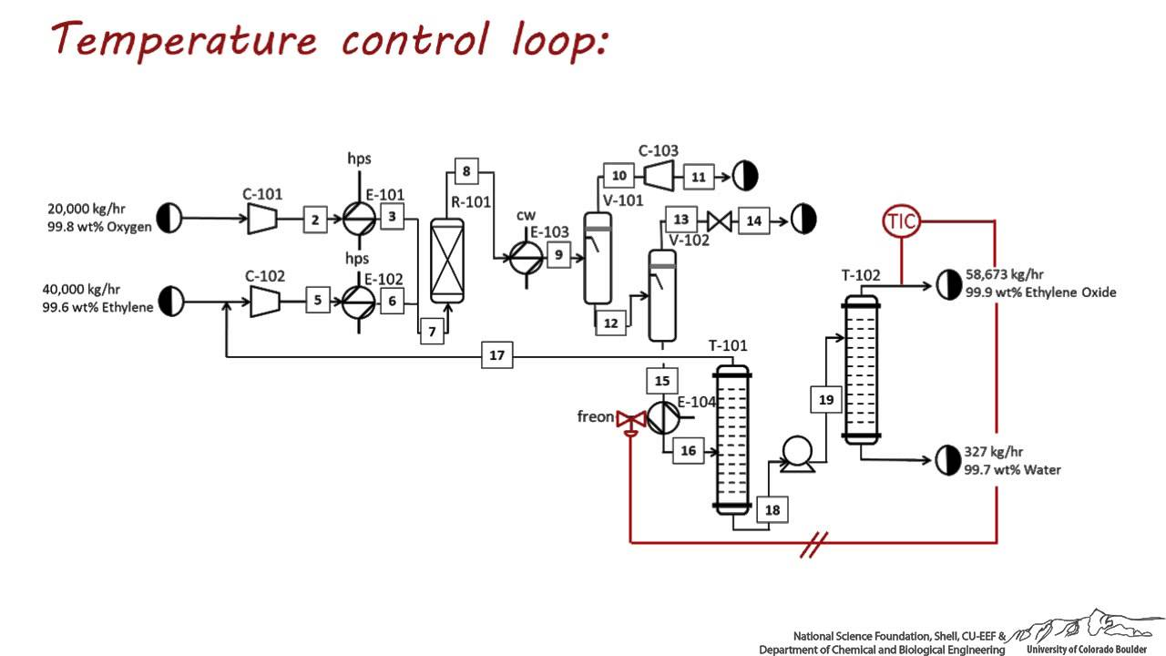 Flow control loop id legend