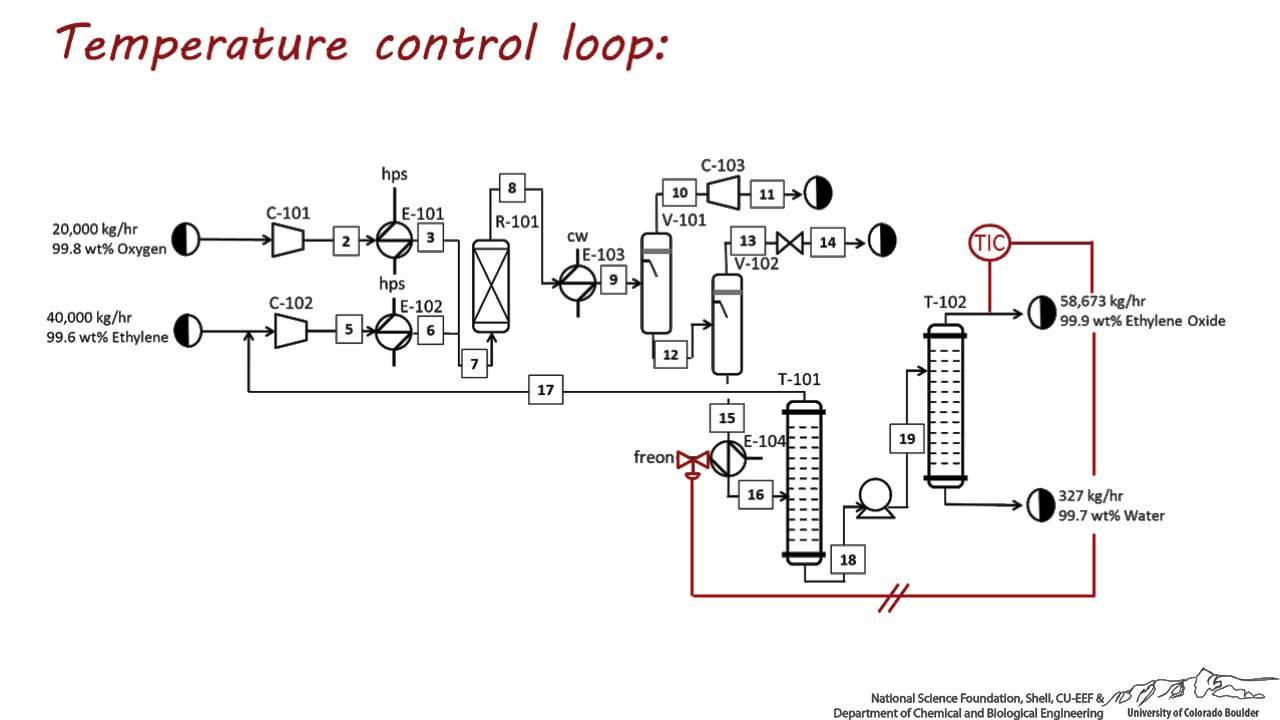 control loop diagram [ 1280 x 720 Pixel ]