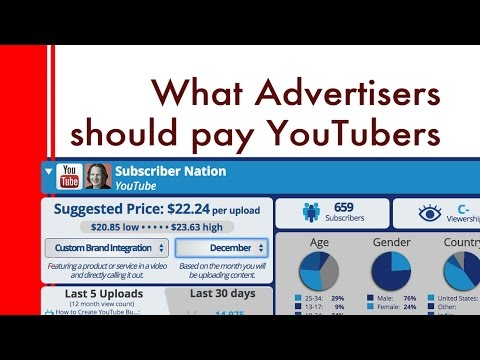 How much to charge for advertising on your YouTube channel