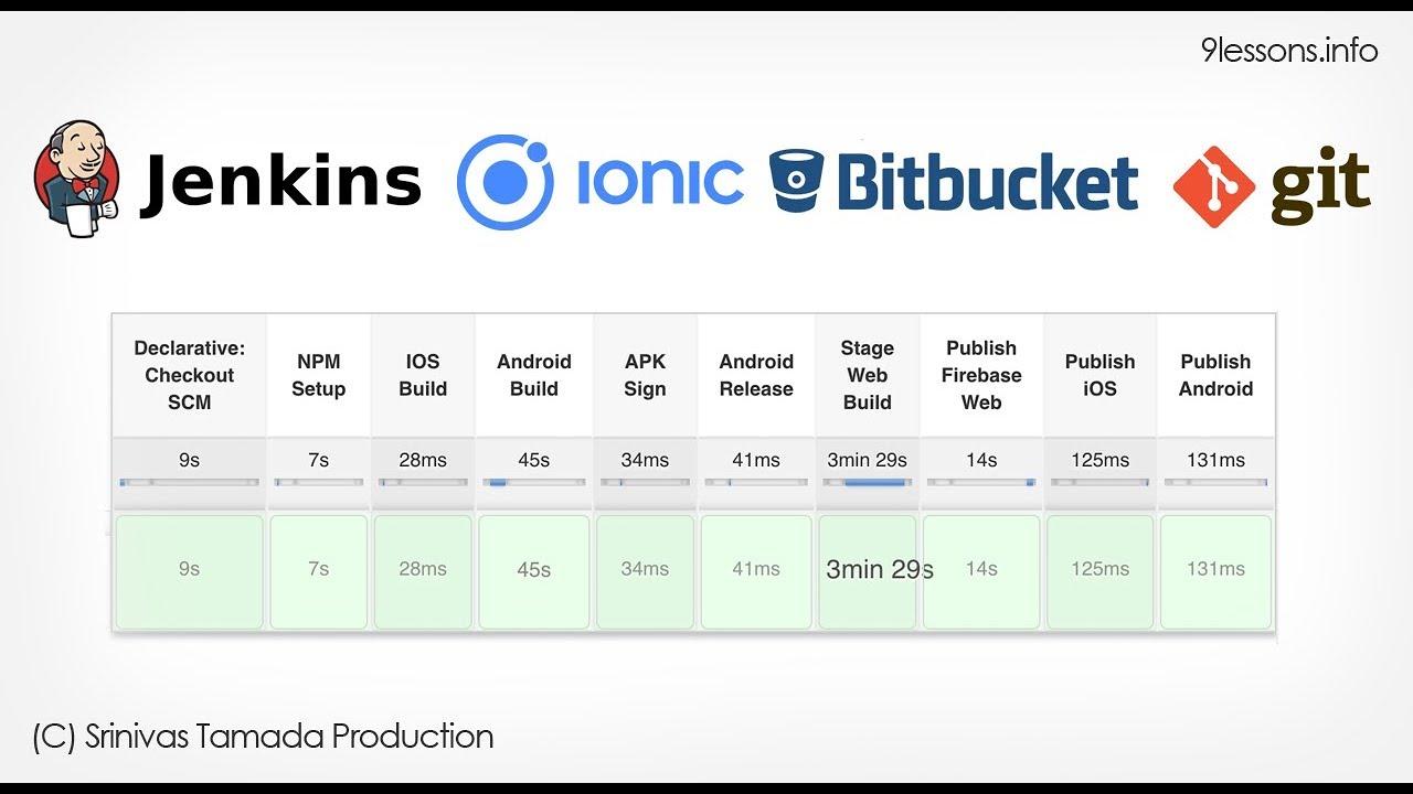 Jenkins Pipeline for Ionic and Angular with Github and Bitbucket