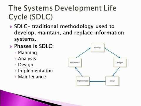 Systems Analysis And Design Sdlc Youtube