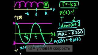 """""""Гармонические колебания, часть 2   (дифференциальное исчисление)"""""""