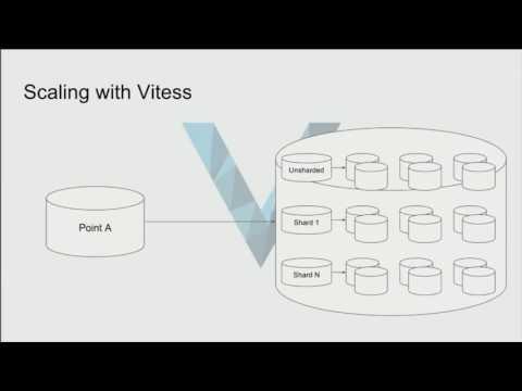 Vitess: MySQL Sharding