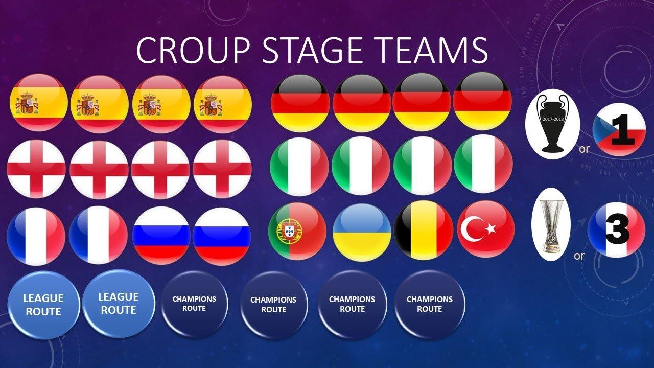 2018/2019 UEFA CHAMPIONS LEAGUE new rules - YouTube