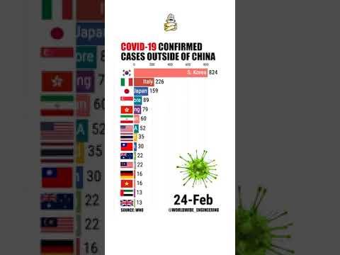Penularan wabak Covid-19 seluruh dunia