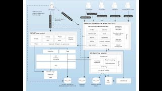 05-Schritt für Schritt durch die Erstellung neuer user-Kontrolle Über Enterprise portal in Ax 2012