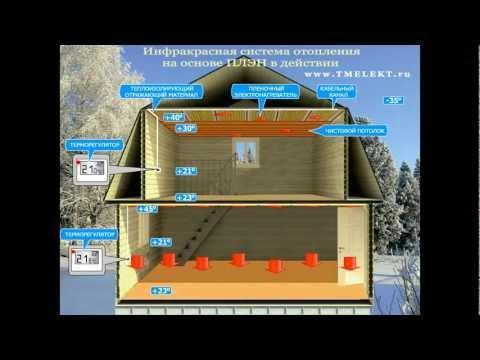 видео: Инфракрасное отопление частного дома на основе ПЛЭН