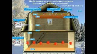 Инфракрасное отопление частного дома на основе ПЛЭН
